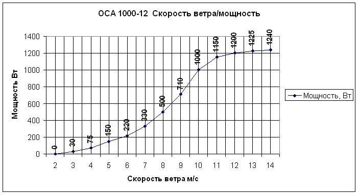 ГРАФИК 1 КвТ