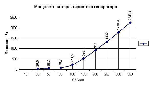 Мощностная характеристика БРИД302
